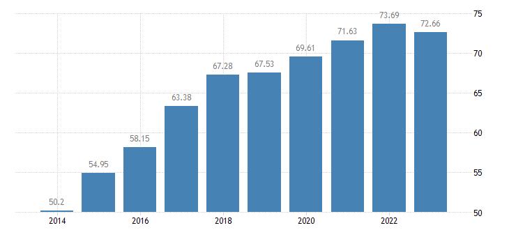 slovakia gross debt to income ratio of households af4 liab b6gd8net eurostat data