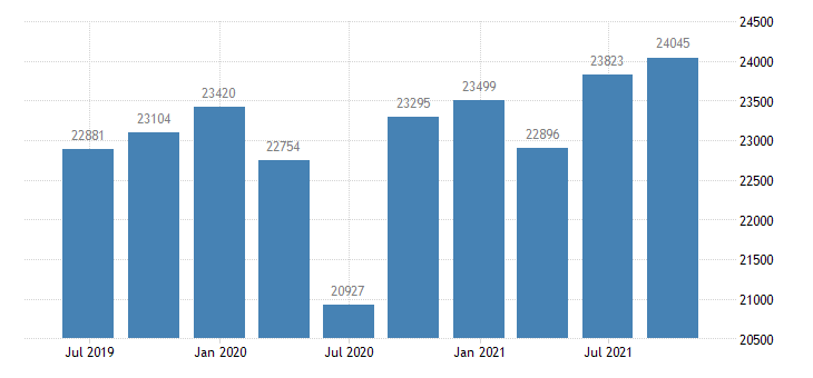 slovakia gross disposable income eurostat data