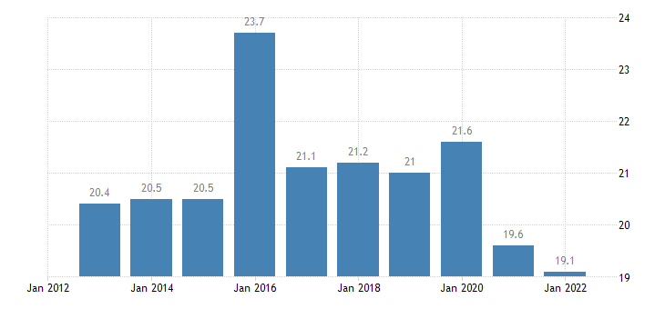 slovakia gross fixed capital formation at current prices eurostat data