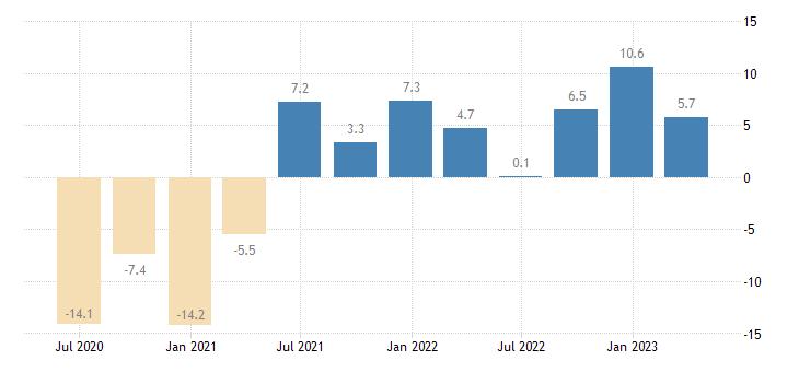 slovakia gross fixed capital formation volumes eurostat data