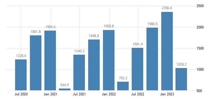 slovakia gross value added construction eurostat data