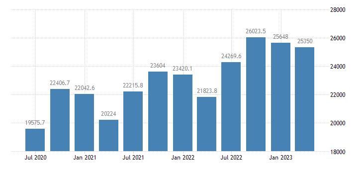 slovakia gross value added eurostat data