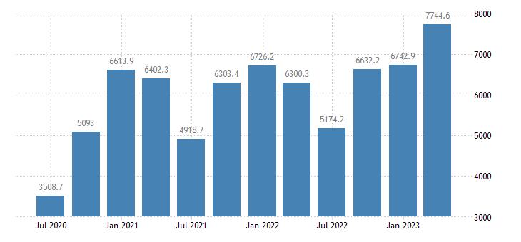 slovakia gross value added industry except construction eurostat data