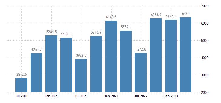 slovakia gross value added manufacturing eurostat data