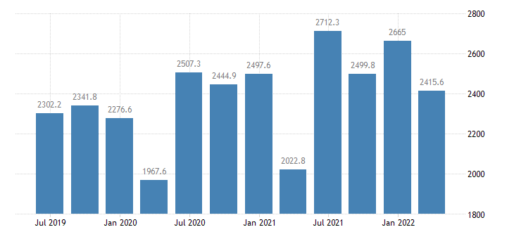 slovakia gross value added real estate activities eurostat data
