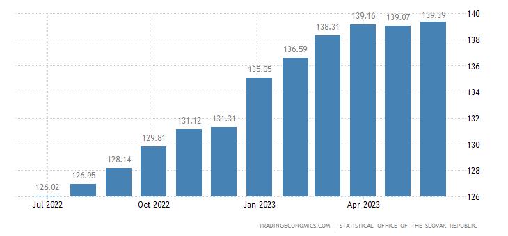Slovakia Harmonised Consumer Prices