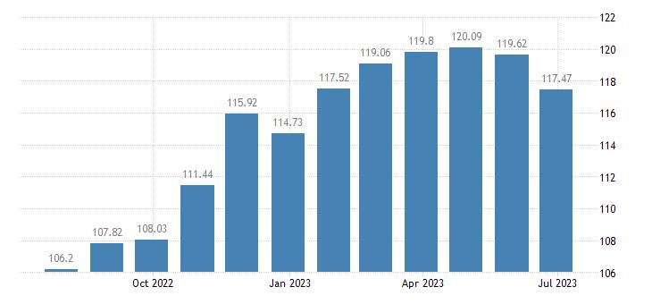 slovakia harmonised idx of consumer prices hicp beer eurostat data
