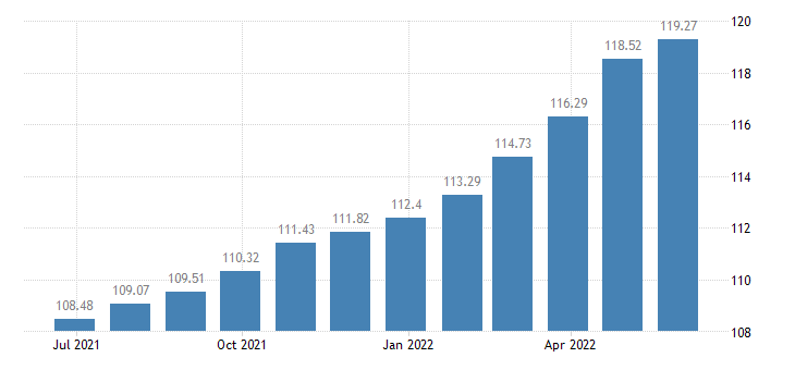 slovakia harmonised idx of consumer prices hicp bicycles eurostat data