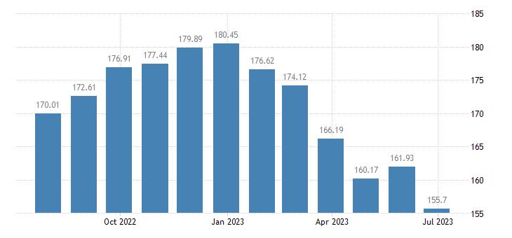 slovakia harmonised idx of consumer prices hicp butter eurostat data