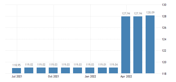 slovakia harmonised idx of consumer prices hicp charges by banks post offices eurostat data