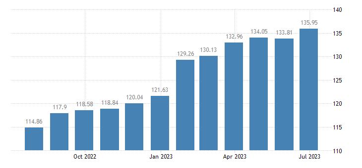 slovakia harmonised idx of consumer prices hicp chocolate eurostat data