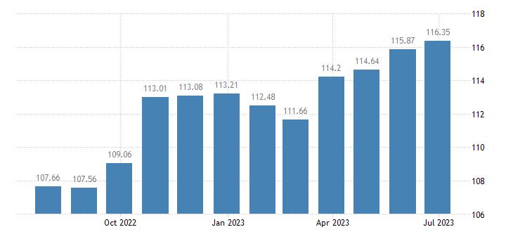 slovakia harmonised idx of consumer prices hicp clothing footwear eurostat data