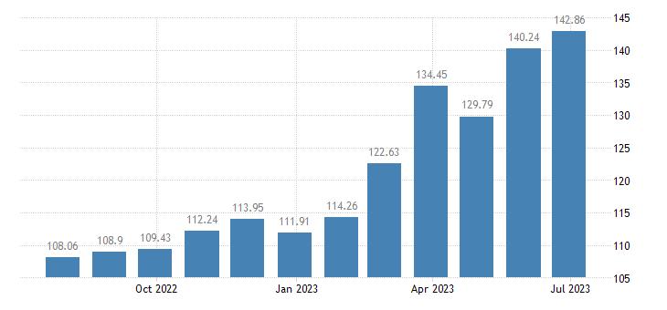 slovakia harmonised idx of consumer prices hicp cocoa powdered chocolate eurostat data