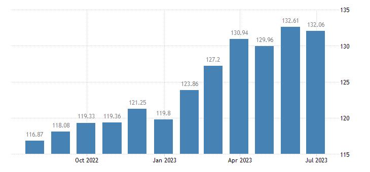 slovakia harmonised idx of consumer prices hicp coffee tea cocoa eurostat data