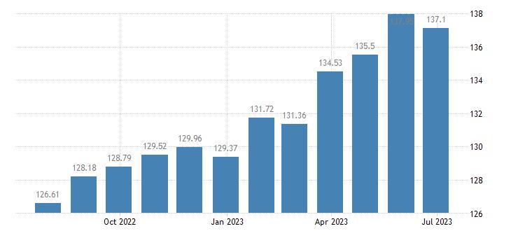 slovakia harmonised idx of consumer prices hicp dried fruit nuts eurostat data