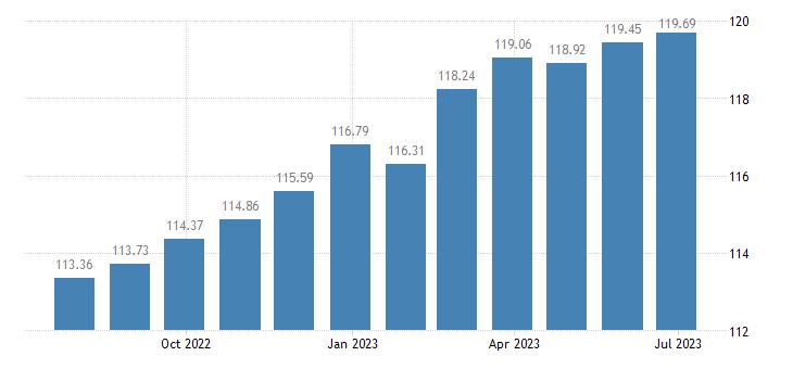 slovakia harmonised idx of consumer prices hicp fiction books eurostat data