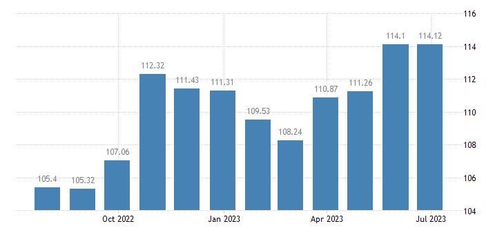 slovakia harmonised idx of consumer prices hicp footwear eurostat data