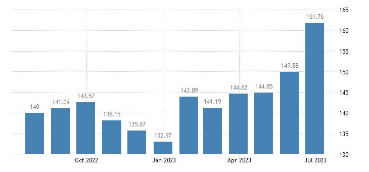 slovakia harmonised idx of consumer prices hicp fresh or chilled fruit eurostat data