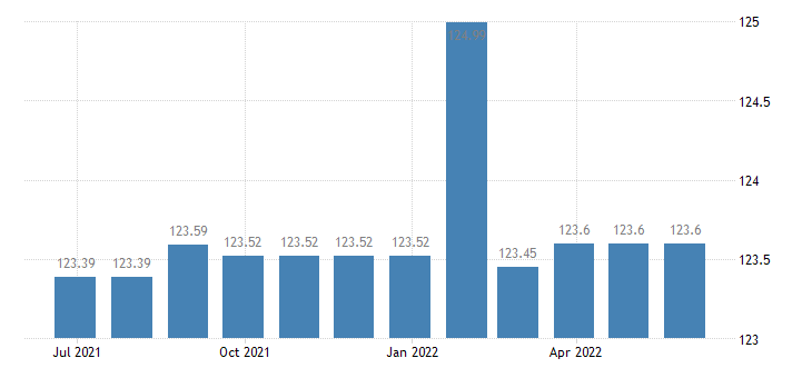 slovakia harmonised idx of consumer prices hicp fully administered prices eurostat data