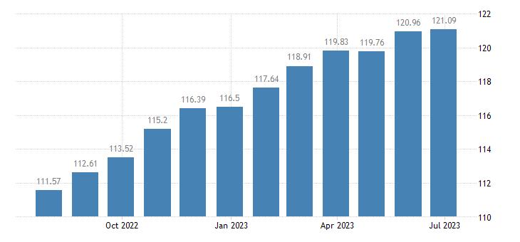 slovakia harmonised idx of consumer prices hicp household textiles eurostat data