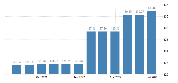 slovakia harmonised idx of consumer prices hicp insurance connected with transport eurostat data
