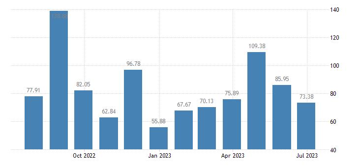 slovakia harmonised idx of consumer prices hicp international flights eurostat data