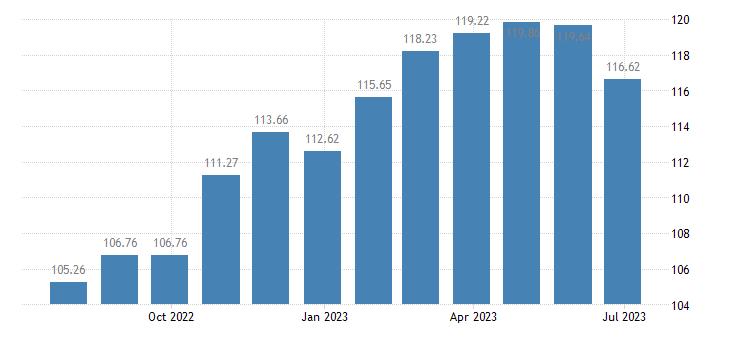 slovakia harmonised idx of consumer prices hicp lager beer eurostat data