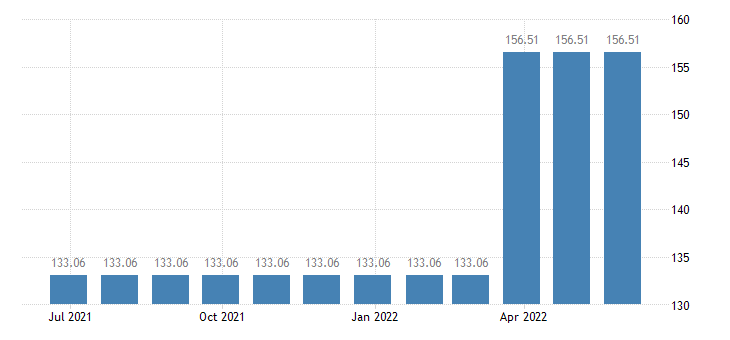 slovakia harmonised idx of consumer prices hicp letter hling services eurostat data