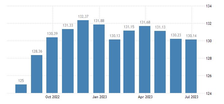 slovakia harmonised idx of consumer prices hicp liquefied hydrocarbons butane propane etc eurostat data