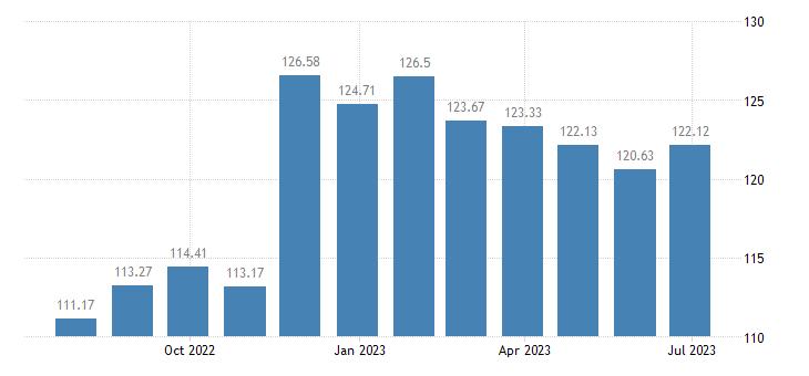 slovakia harmonised idx of consumer prices hicp low non alcoholic beer eurostat data