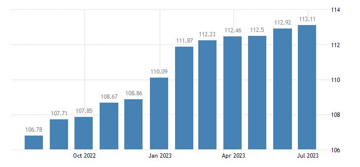 slovakia harmonised idx of consumer prices hicp motor cars eurostat data