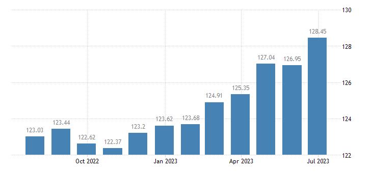 slovakia harmonised idx of consumer prices hicp motor cycles eurostat data