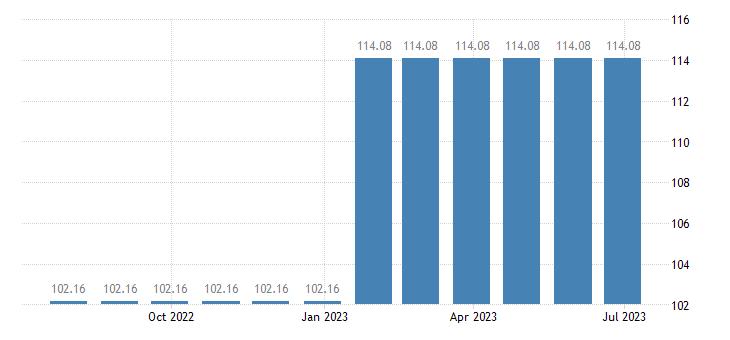 slovakia harmonised idx of consumer prices hicp natural gas town gas eurostat data