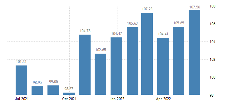 slovakia harmonised idx of consumer prices hicp olive oil eurostat data