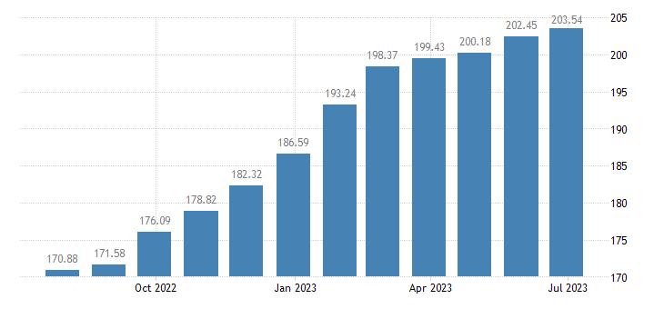 slovakia harmonised idx of consumer prices hicp services of painters eurostat data