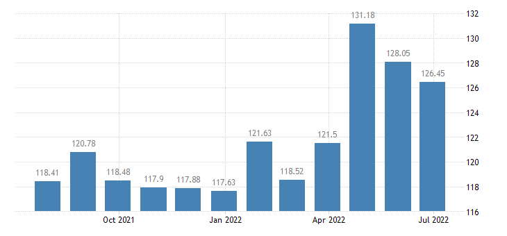 slovakia harmonised idx of consumer prices hicp services related to transport eurostat data