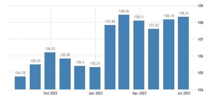slovakia harmonised idx of consumer prices hicp software eurostat data
