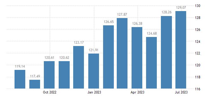 slovakia harmonised idx of consumer prices hicp tea eurostat data