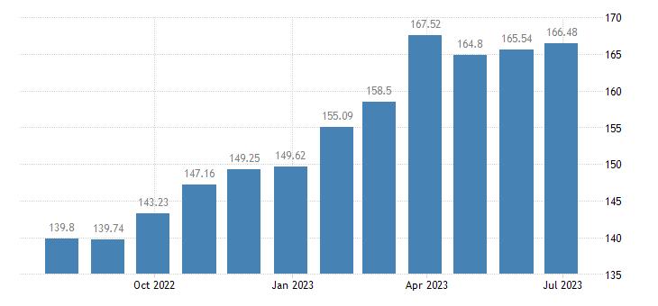 slovakia harmonised idx of consumer prices hicp unprocessed food eurostat data