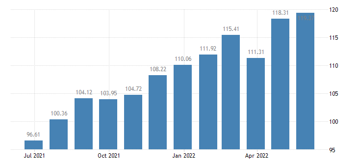 slovakia harmonised idx of consumer prices hicp yoghurt eurostat data