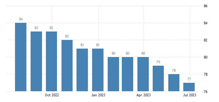 slovakia harmonised unemployment females eurostat data