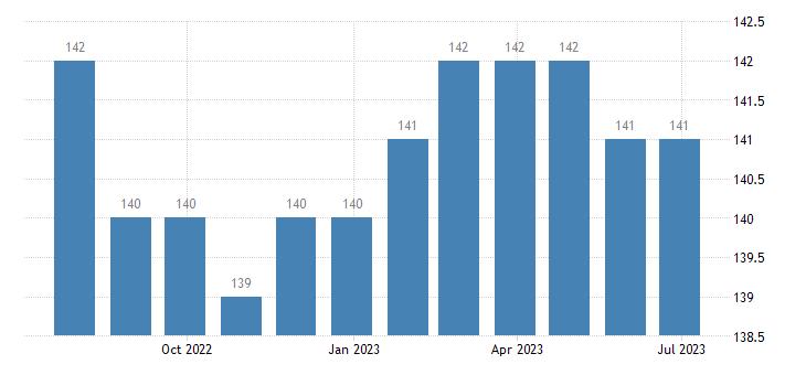 slovakia harmonised unemployment from 25 to 74 years eurostat data
