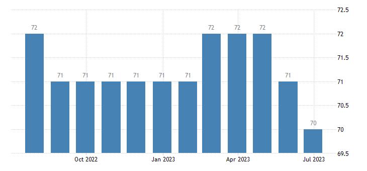 slovakia harmonised unemployment from 25 to 74 years females eurostat data