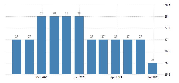 slovakia harmonised unemployment less than 25 years eurostat data