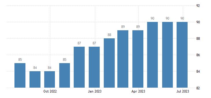slovakia harmonised unemployment males eurostat data