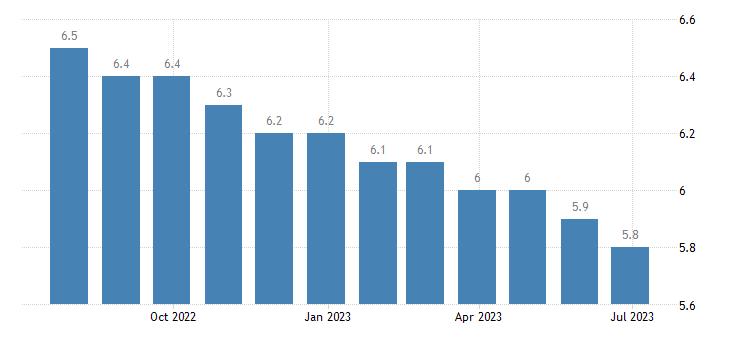 slovakia harmonised unemployment rate females eurostat data