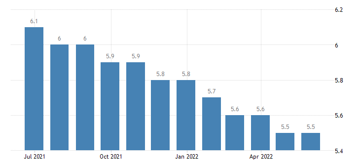 slovakia harmonised unemployment rate from 25 to 74 years eurostat data