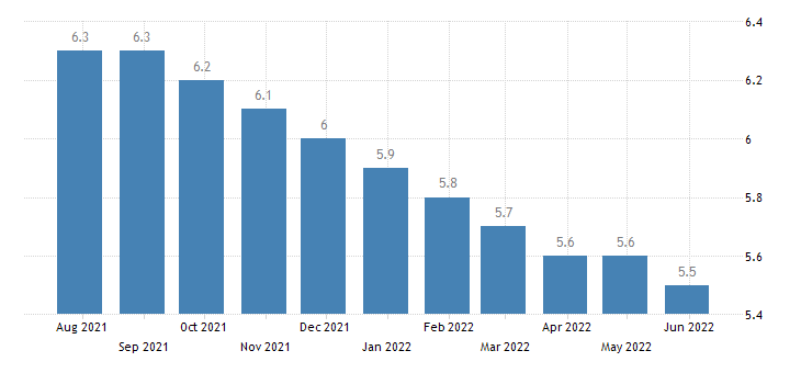 slovakia harmonised unemployment rate from 25 to 74 years females eurostat data