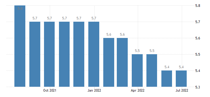slovakia harmonised unemployment rate from 25 to 74 years males eurostat data