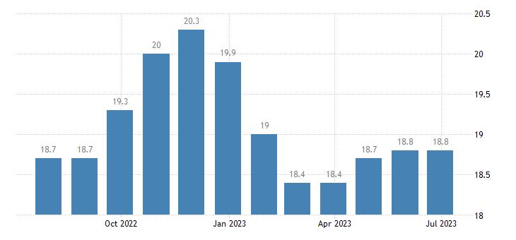 slovakia harmonised unemployment rate less than 25 years eurostat data